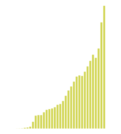A chart of Annual Sales. Since 1985 Melaleuca has increased in annual sales almost every year and in 2019 we reached 2 Billion dollars in annual sales